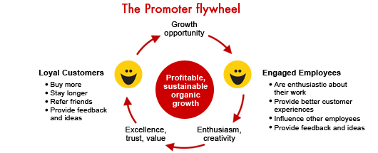 Promoter Flywheel